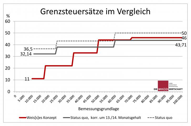 Grenzsteuersätze im Vergleich